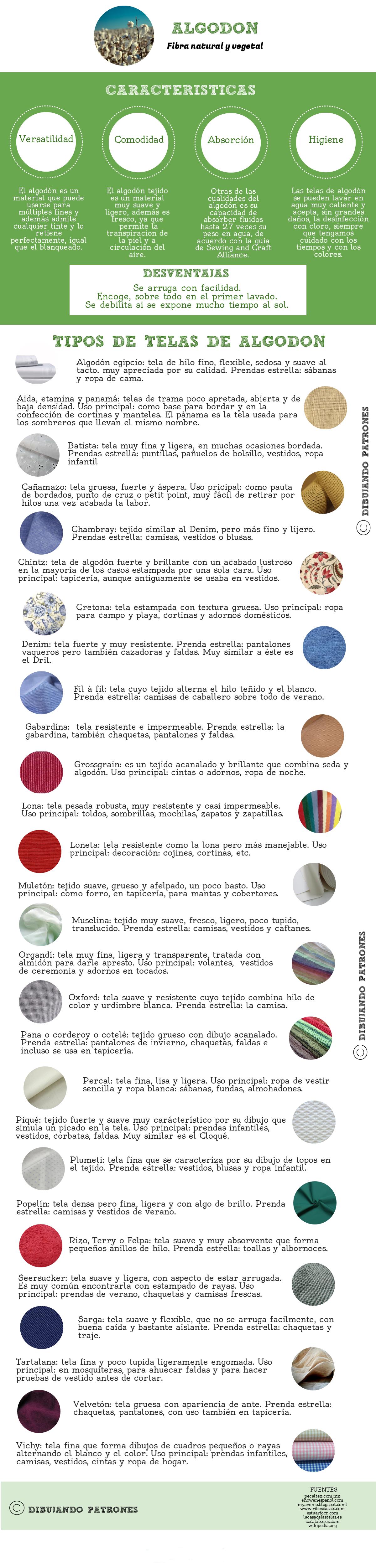 Fichas de telas: Algodón – dibujando patrones